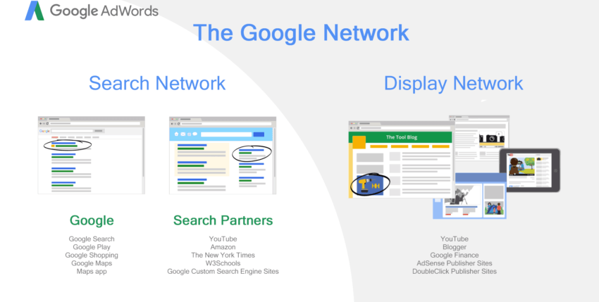 A Comparison between Google AdWords Search and Display Networks
