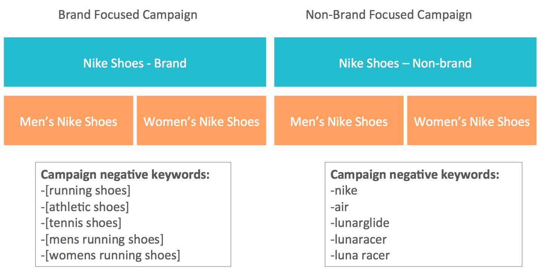 Brand and Non-Brand Campaigns