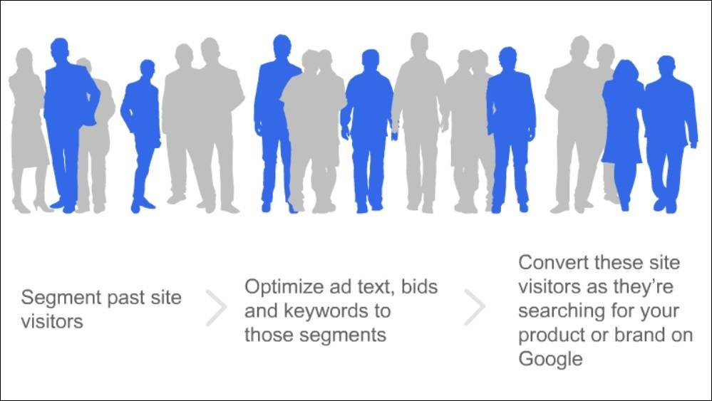 Remarketing Lists for Search Ads