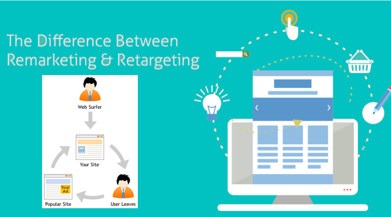 Is There Any Difference Between ReMarketing and ReTargeting?