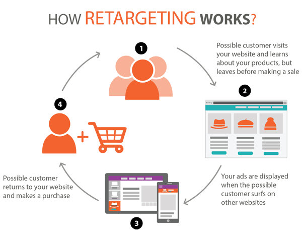 Retargeting with display ads